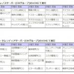 定期メンテ後情報 / 占領戦&拠点戦の詳細発表(04/13)