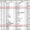 売れ残りのギルドハウス状況【黒い砂漠Part657】
