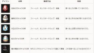 定期メンテ後情報 / ガチョウの卵探しイベント+いつもの双六(04/05)