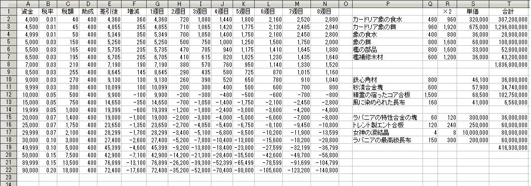 ギルド法人税とギルド助成金の処理順番【黒い砂漠Part1391】