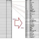 シーラカンス釣りイベントの劇的ビフォーアフターな集計結果【黒い砂漠Part1508】