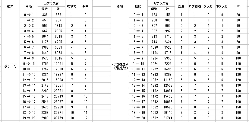 ボス装備Vでのカプラス石必要数と効果の一覧02