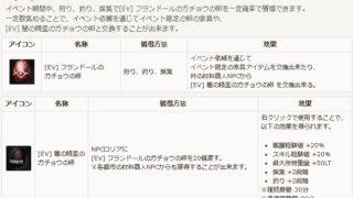 定期メンテ後情報 / フランドールのガチョウな金卵イベント(06/06)