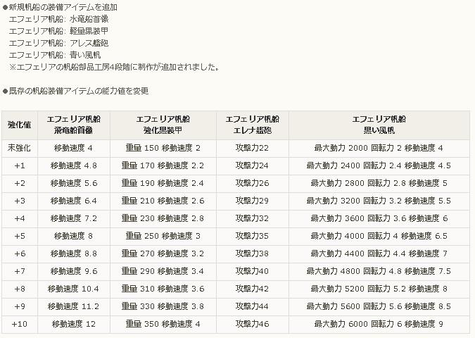定期メンテ後情報 / 水着アバターとココ衣装の追加と新しい帆船装備(07/04)