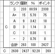 カルフェオンの知識の取得率92.28%