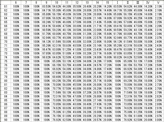 ボス防具強化成功率61-90