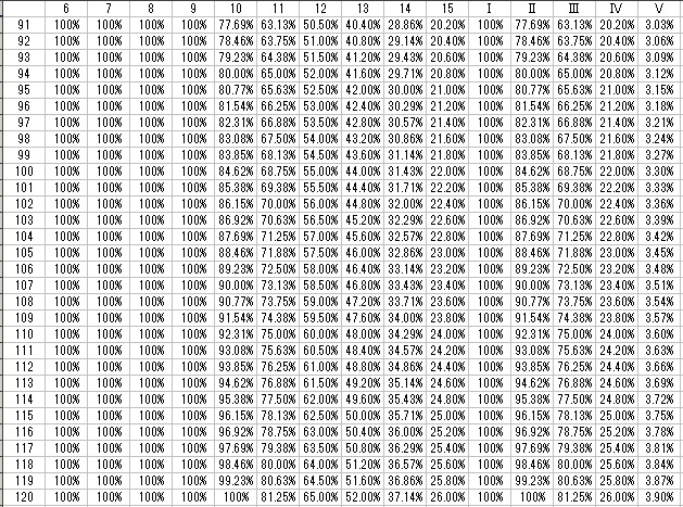 ボス防具強化成功率91-120