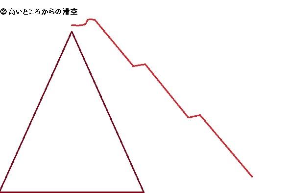 アドゥアナートの移動イメージ図2