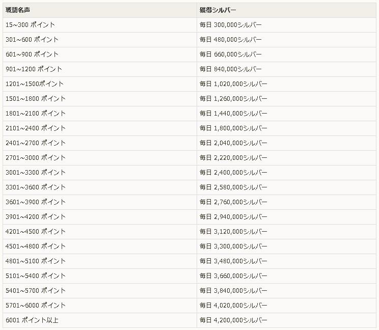 家名声による毎日のシルバー報酬一覧表01