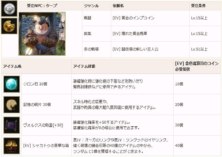 定期メンテ後情報 / ドゥーム実装とGWイベント(04/24)