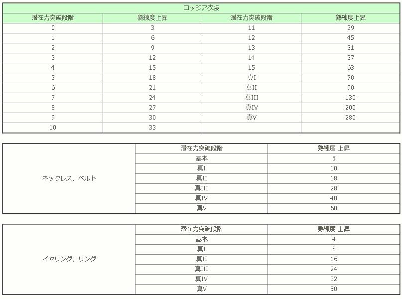 ロッジア衣装とアクセの強化値と上昇熟練度一覧表