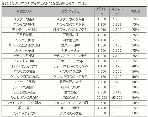 ゴミアイテムの値段上昇一覧