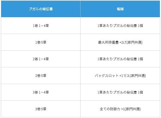 プガルの黄金時代な冒険日誌01