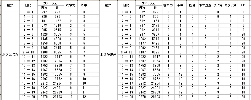 カプラス石の必要個数と強化数値の一覧 ボス装備V04