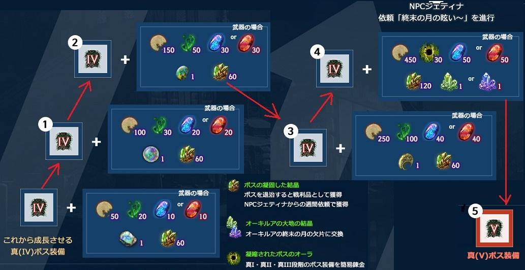新しいボスV装備の制作方法の詳細とやり方01